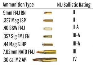 Ammunition Type Ballistic Rating