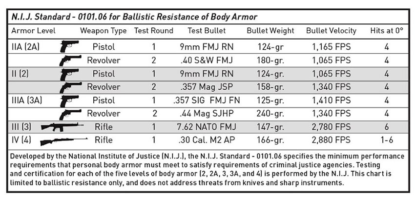 ballistic-resistance-of-body-armor